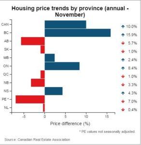 قیمت خانه در کانادا مقایسه با نوامبر سال 2014